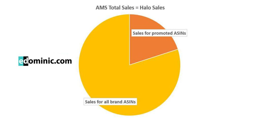 Image of Halo sales in AMS campaigns explained AmazonPPC