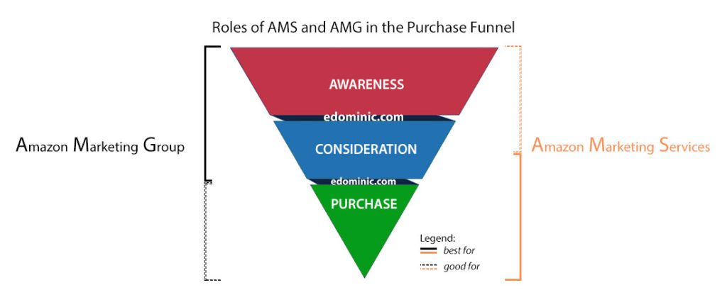 Image of AMS and AMG in the purchase funnel - AmazonPPC