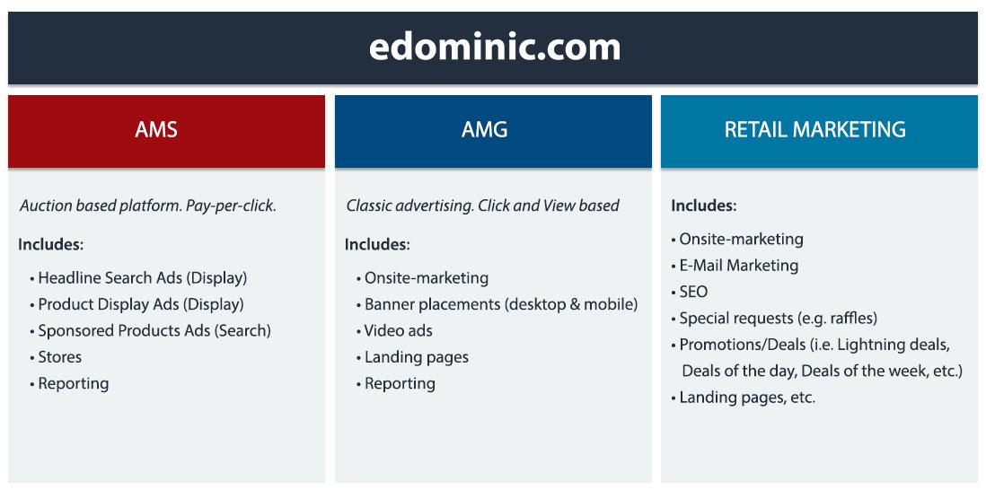 Image of Amazon Marketing platforms - Amazonppc