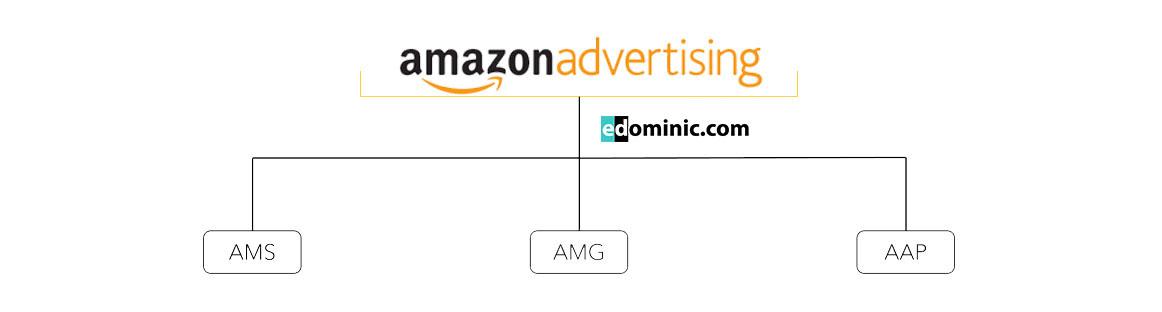 Image of Amazon renamed AMS, AMG, and AAP to Amazon Advertising AmazonPPC